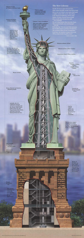 Статуя Свободы в разрезе